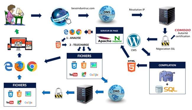Chargement d'une page web