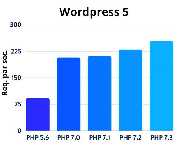 Requêtes par seconde avec PHP 7 et WP